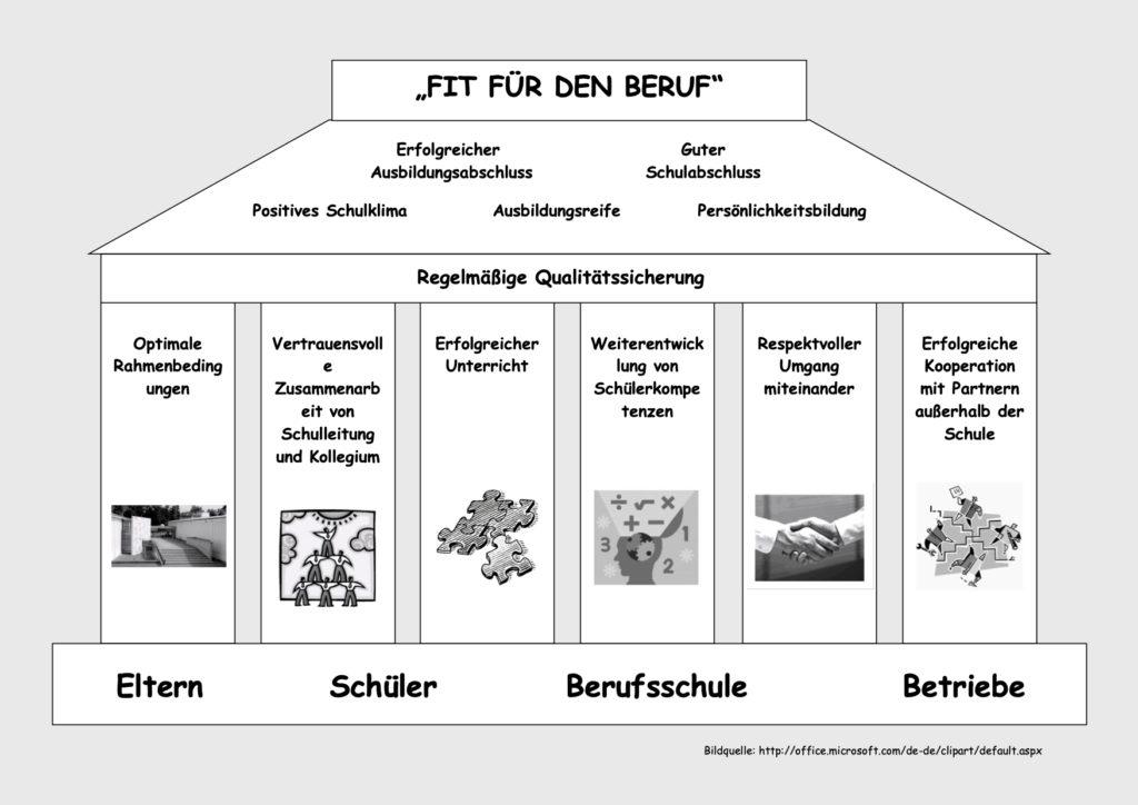 Leitbild der Berufsschule Weißenburg